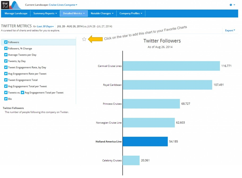 Twitter Analytics added to Favorite Chart