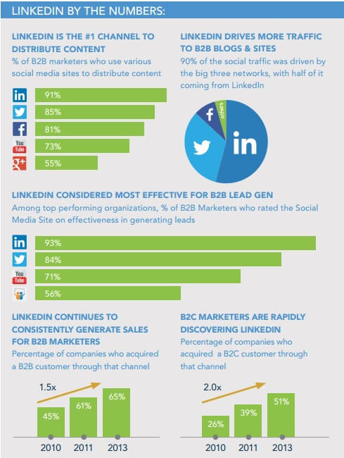 LinkedIn Business Page Metrics
