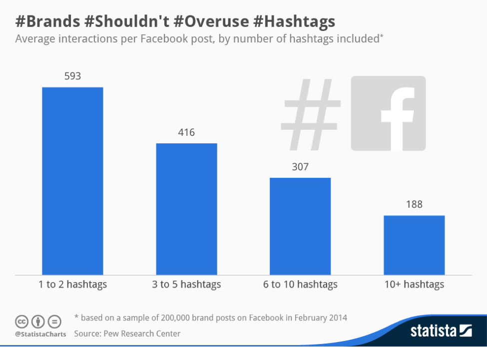 Hashtags 101: Facebook Hashtag Best Practices | Rival IQ