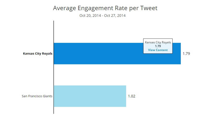World Series Twitter Engagement Rate