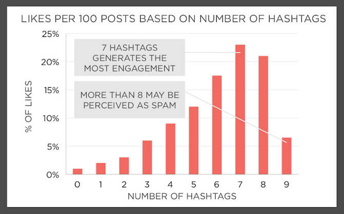 Top 300 Instagram Hashtags