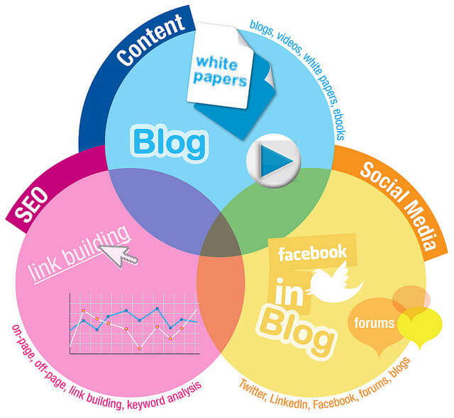 Anatomy of Content Marketing