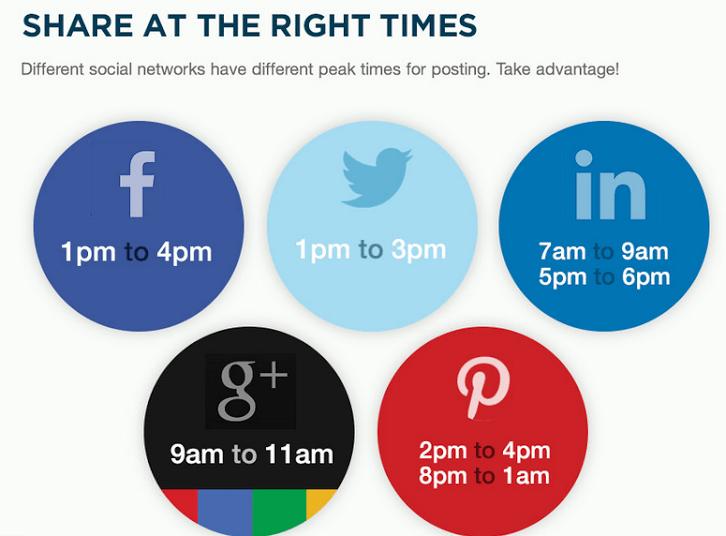 social media marketing post times