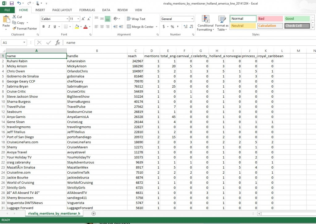 Top Twitter Mentions CSV Download