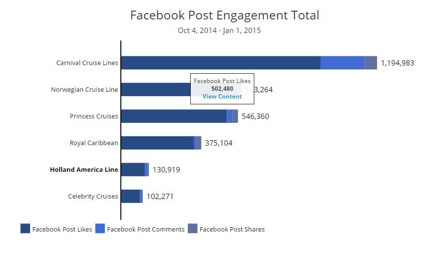 Cruise Line Facebook Competitive Analysis