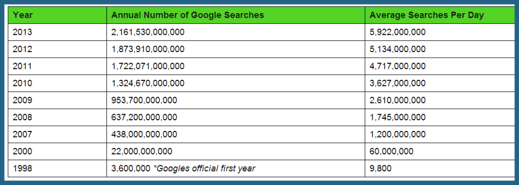 Google Searches Content Marketing