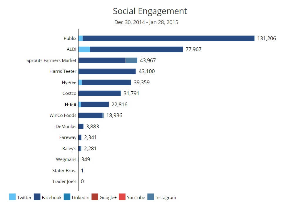 Social Media Performance of the Top Ranked Supermarkets