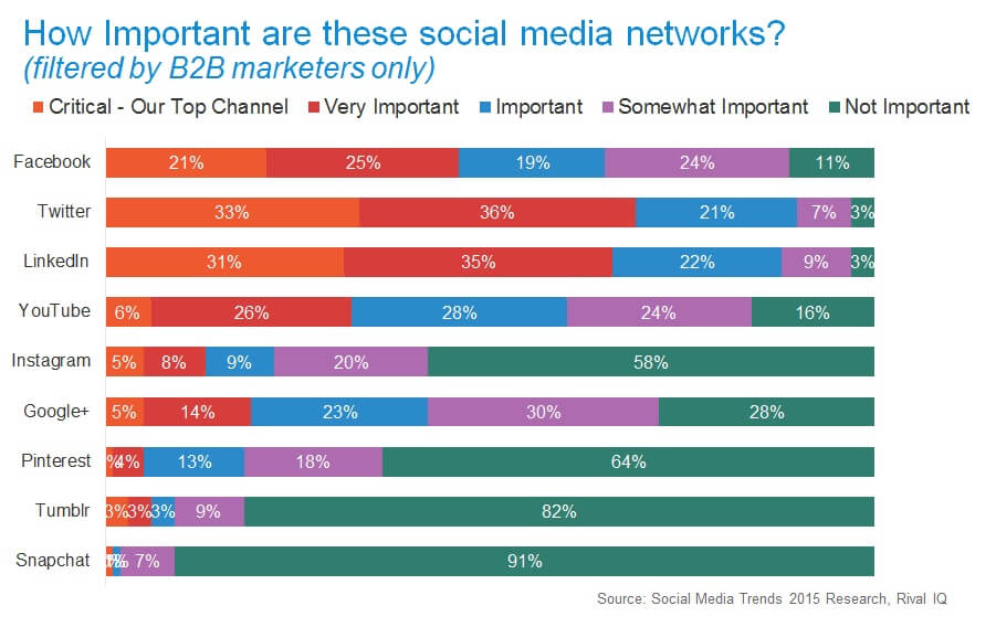 Most Important Social Media Networks for B2B Marketing