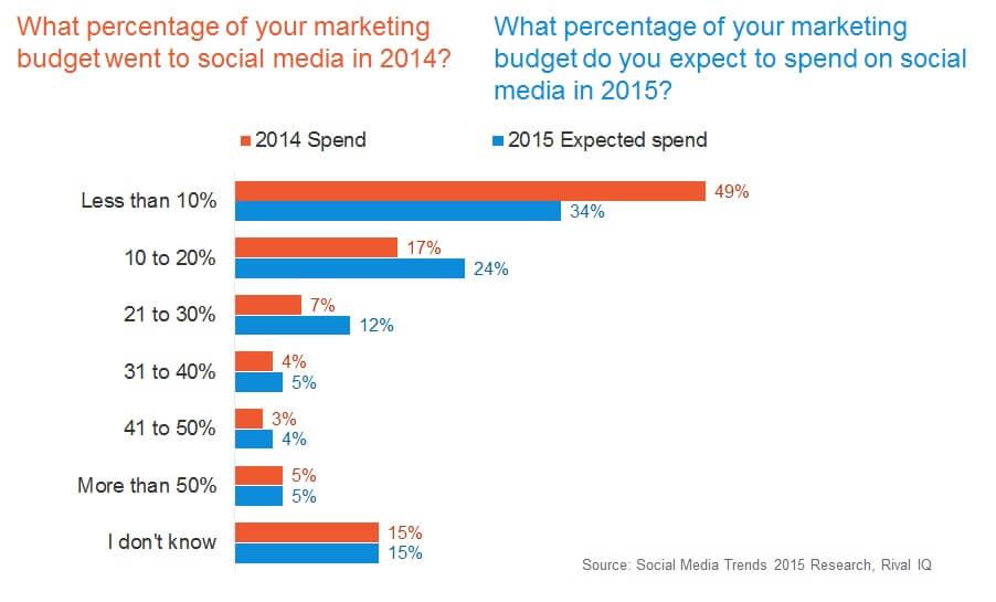 Social Media Spend 2014 vs 2015