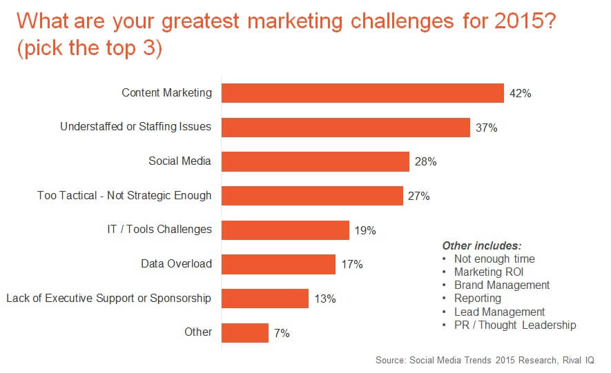 Content Marketing Greatest Challenge in 2015