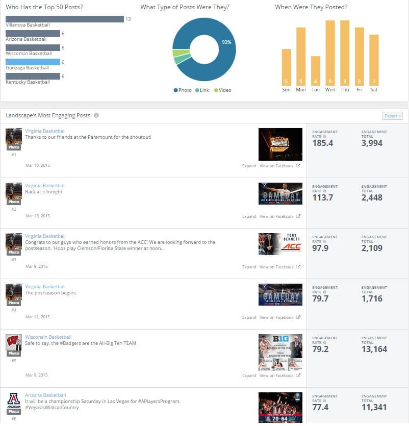 NCAA Basketball Top Facebook Posts