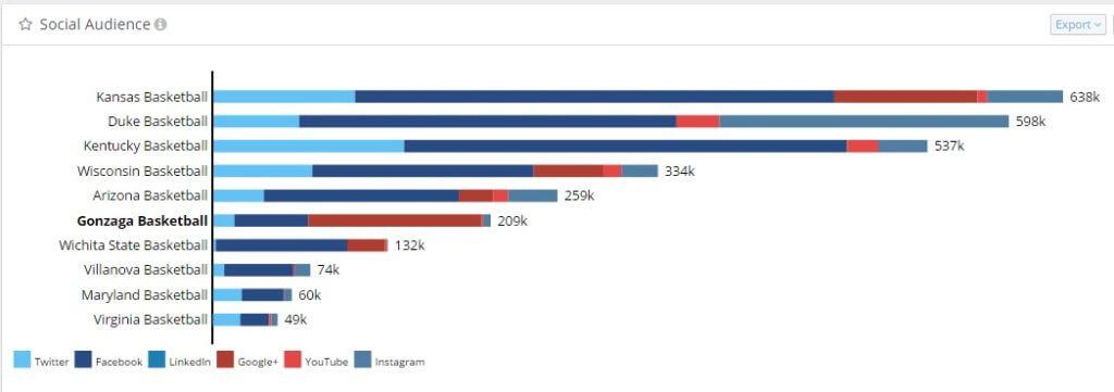 NCAA Basketball Social Media Audience