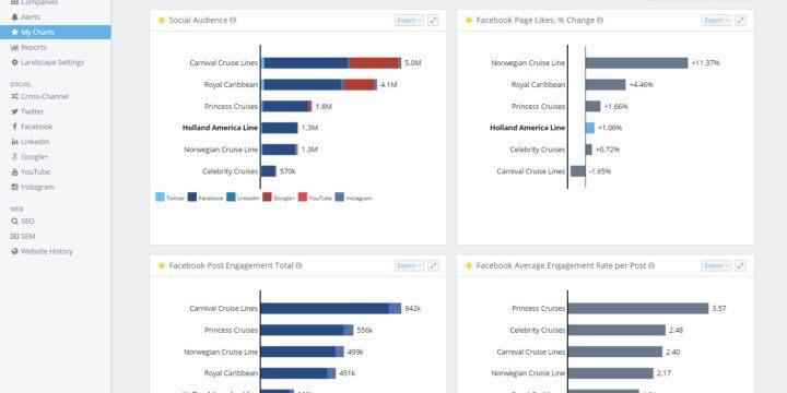 Quarterly report charts