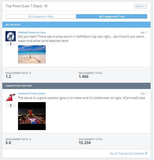 Top Posts Engagement Total Dashboard