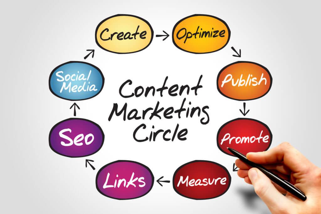 marketing campaign content circle