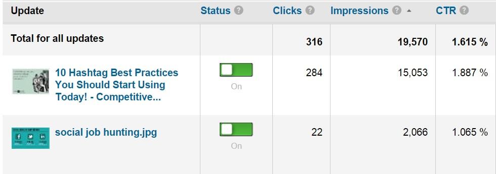 LinkedIn Sponsored Updates