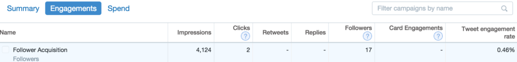 Twitter campaigns engagement metric