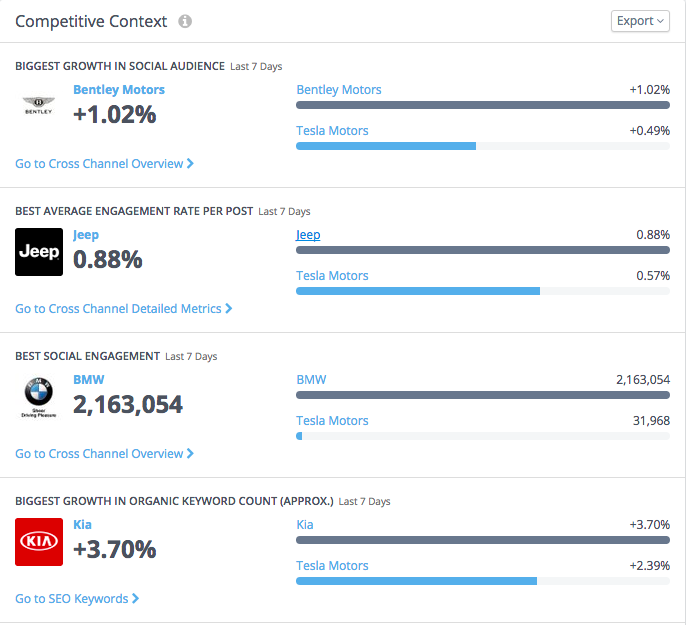 How to Use Rival IQ's Competitive Social Media Analytics