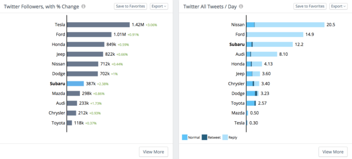 Measuring Twitter followers and tweets per day in Rival IQ
