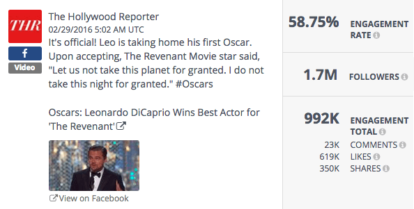 Oscars Top Post Social Media