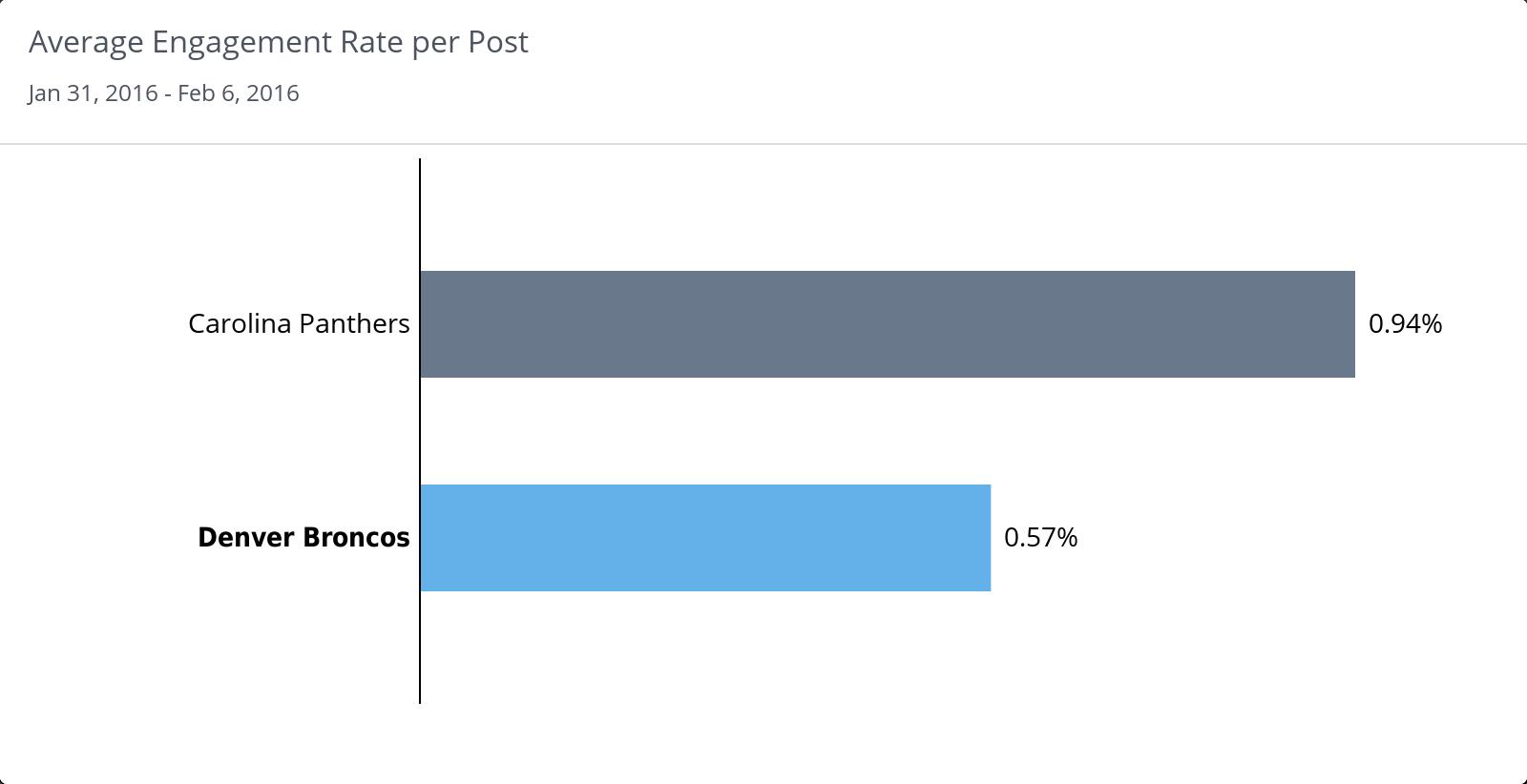 Average Engagement Rate Super Bowl 50