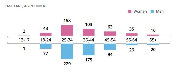 gender, age, sex demographic information