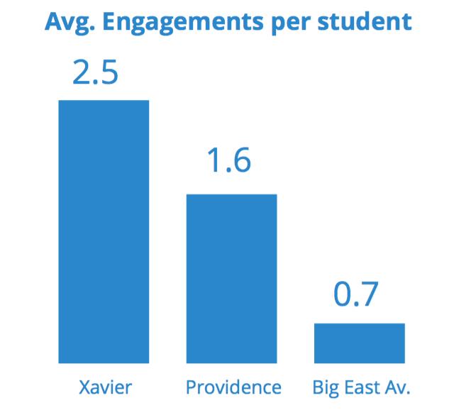 Xavier Athletics surpasses the Big East in Social Engagement [Graph]