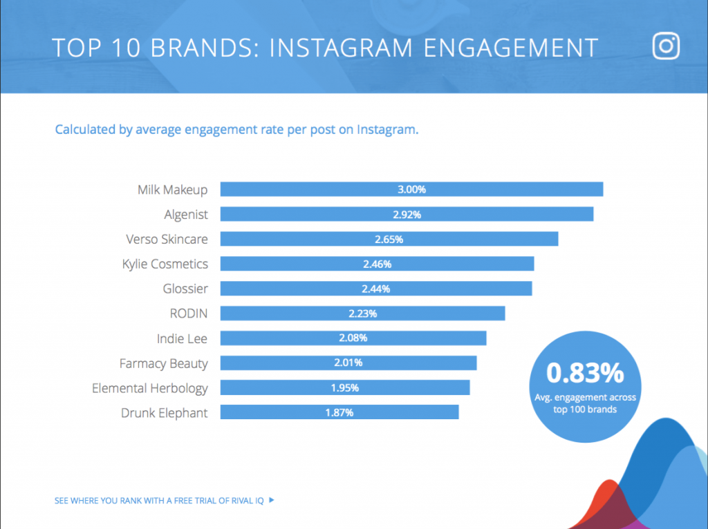 Top 100 Beauty Brands on Social Media | Rival IQ