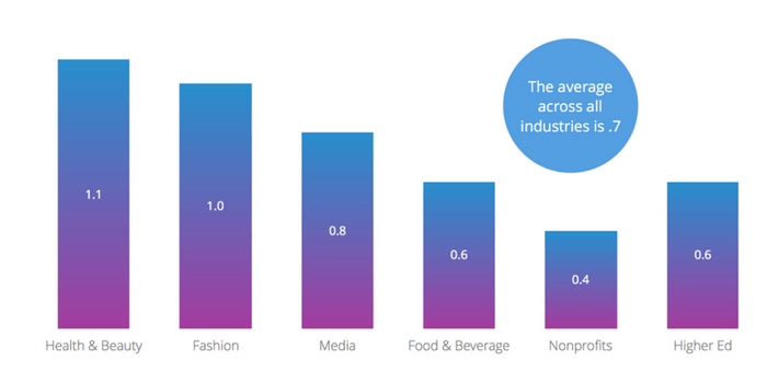 The average number of posts per day on Instagram across all industries studied is 0.7