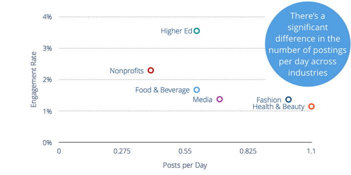 There's a significant difference in the number of postings per day across industries