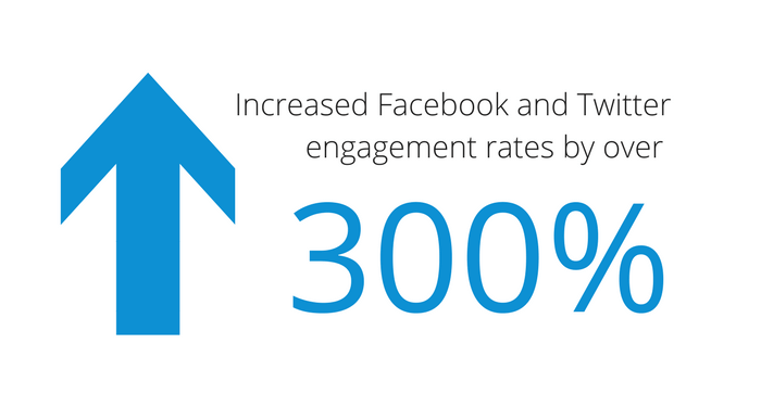 The Canadian Olympic Committee has increased their Facebook and Twitter engagement rates over 300%