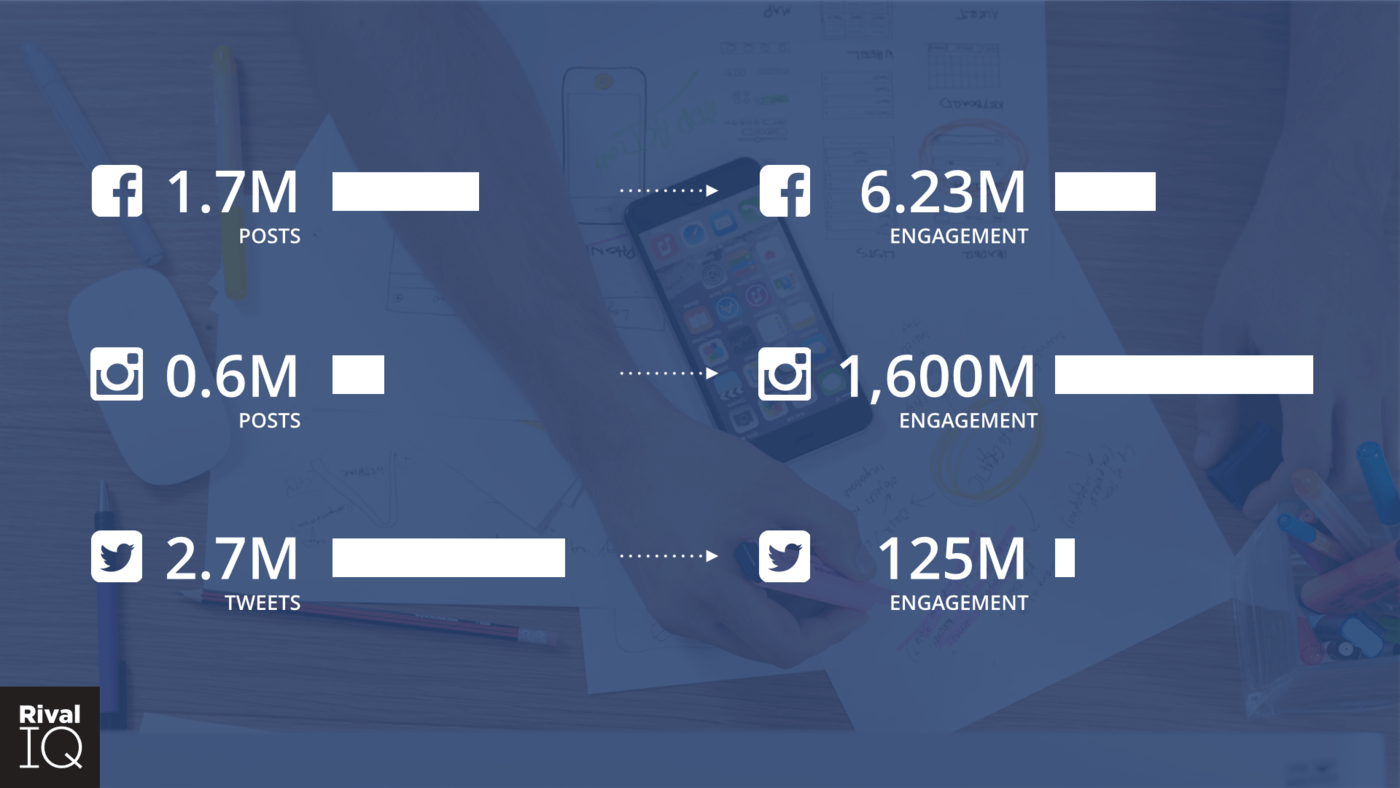 5 millions posts broken down by channel