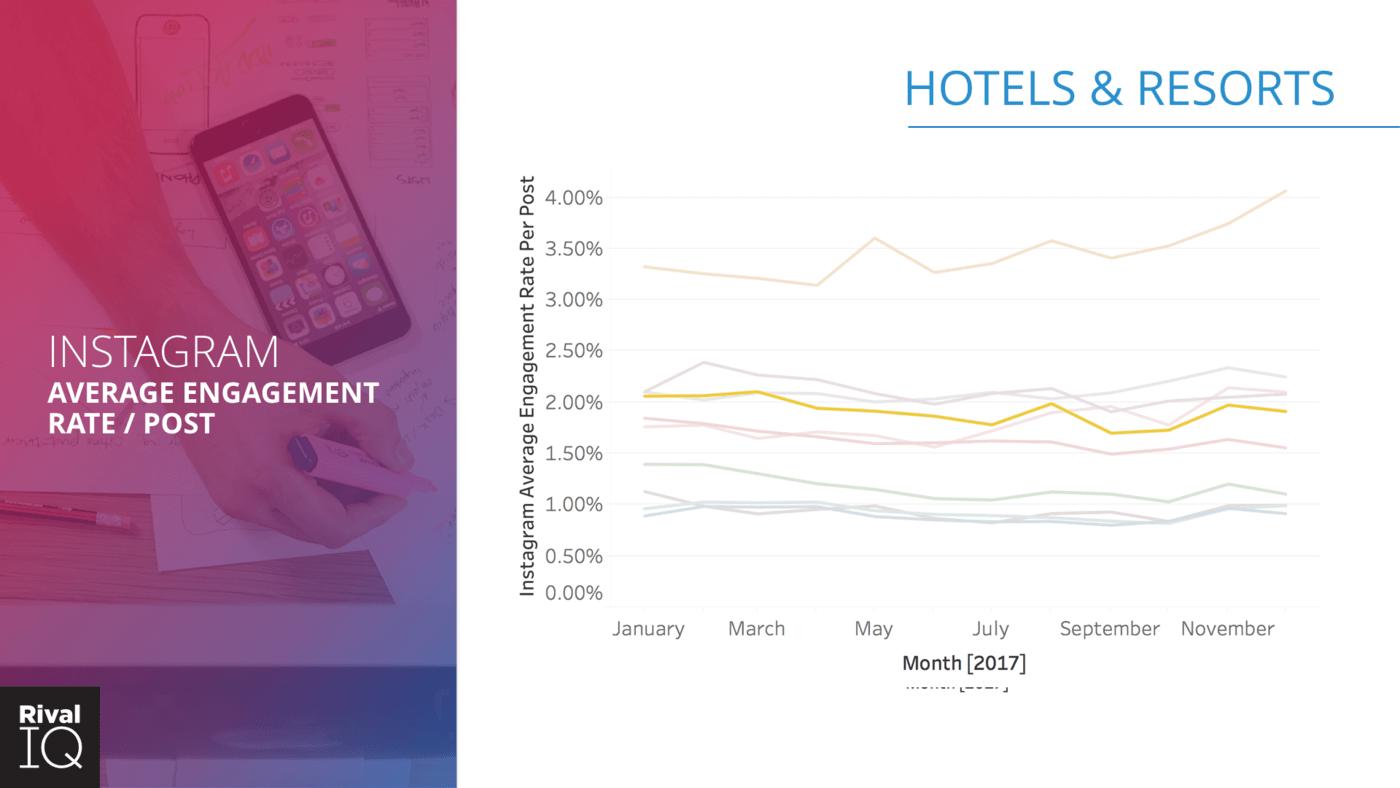 instagram engagement breakdown by industry