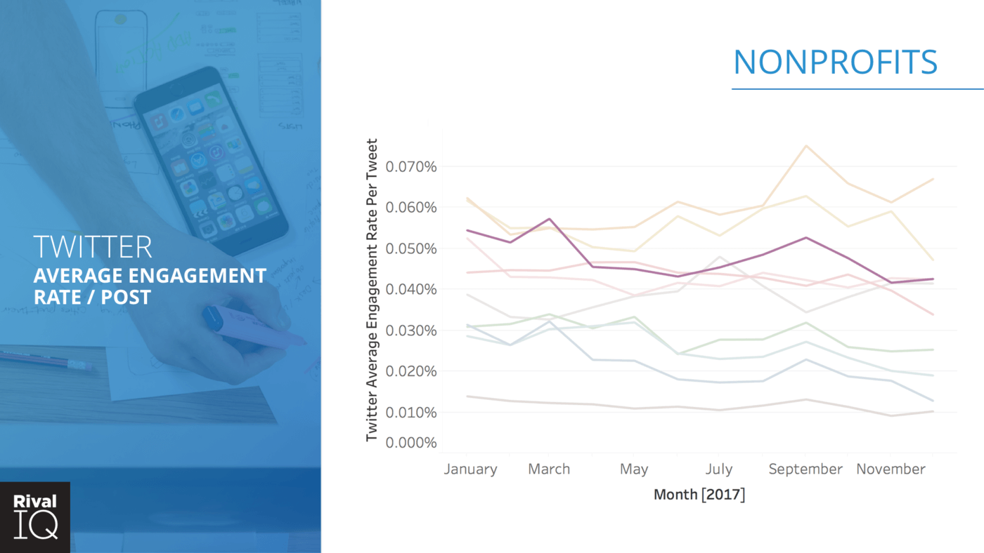 industry engagement rates for 2017, by month
