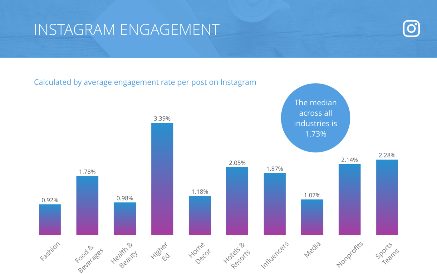 slide for Instagram Engagement Rate per Post, All Industries