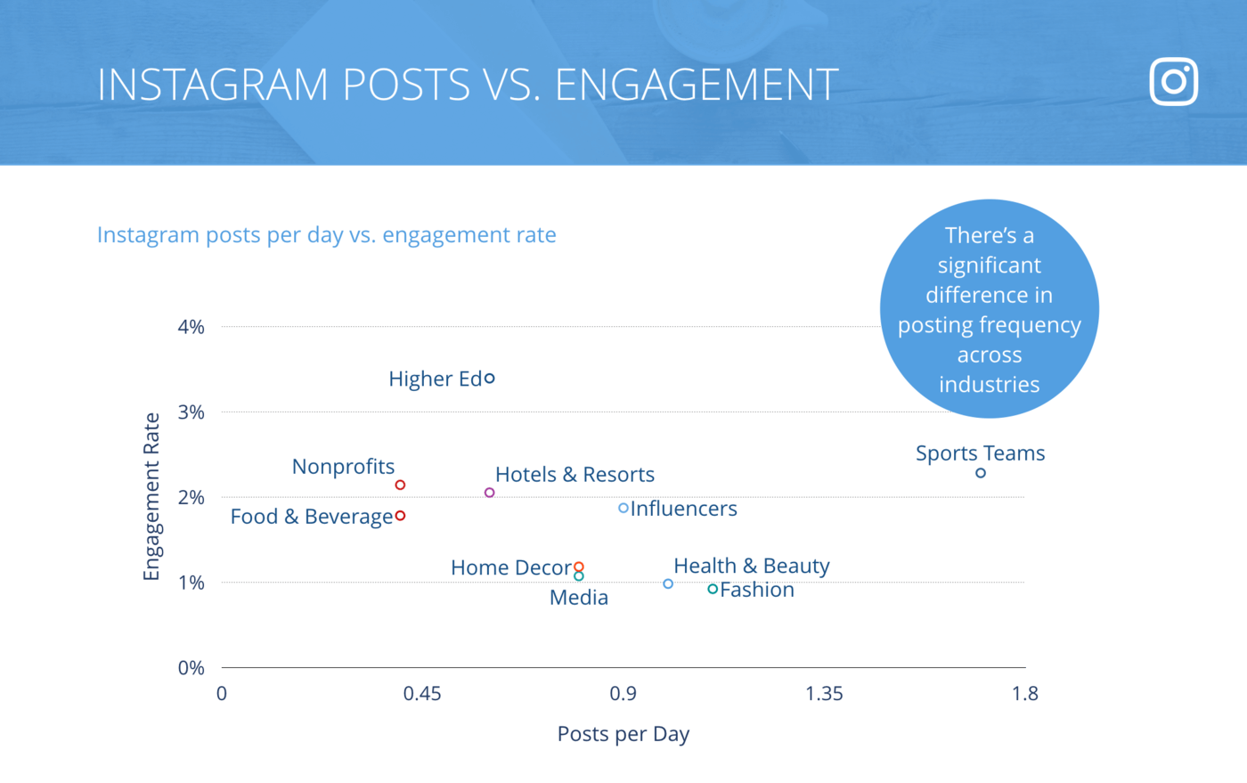 slide for Instagram Posts per Day vs. Engagement Rate per Posts, All Industries
