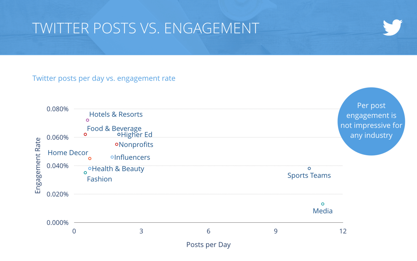 slide for Tweets per Day vs. Engagement Rate per Tweet, All Industries
