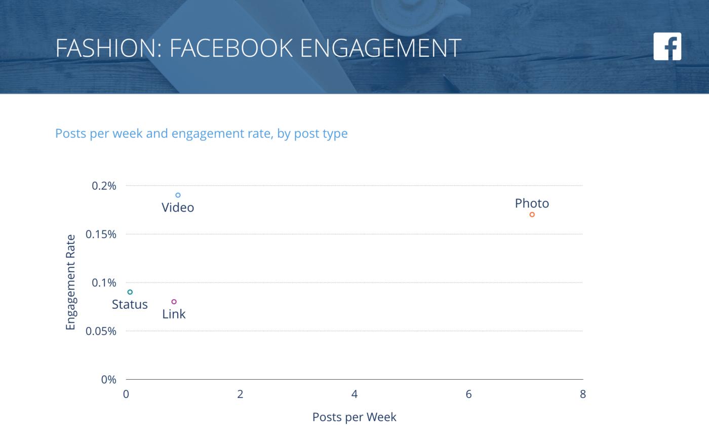 slide for Facebook Posts per Week vs. Engagement Rate per Post, Fashion Brands