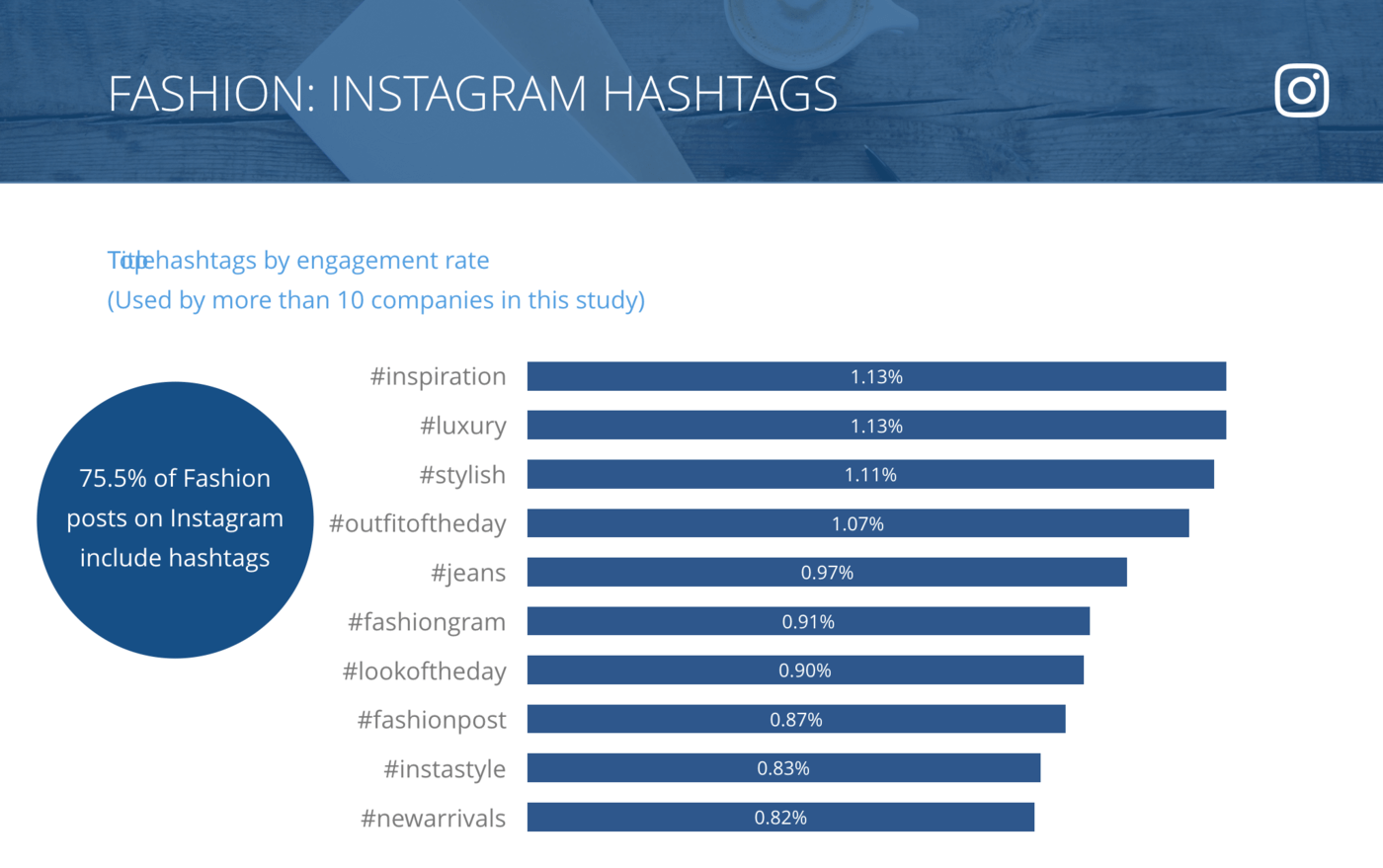 slide for Instagram Top Hashtags by Engagement Rate per Post, Fashion Brands