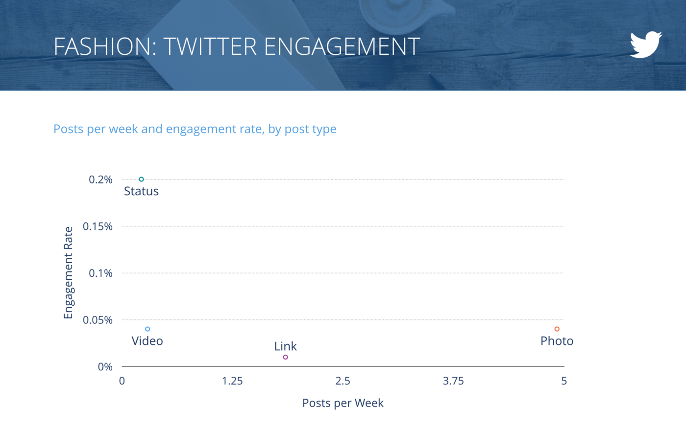 slide for Tweets per Week vs. Engagement Rate per Tweet, Fashion Brands
