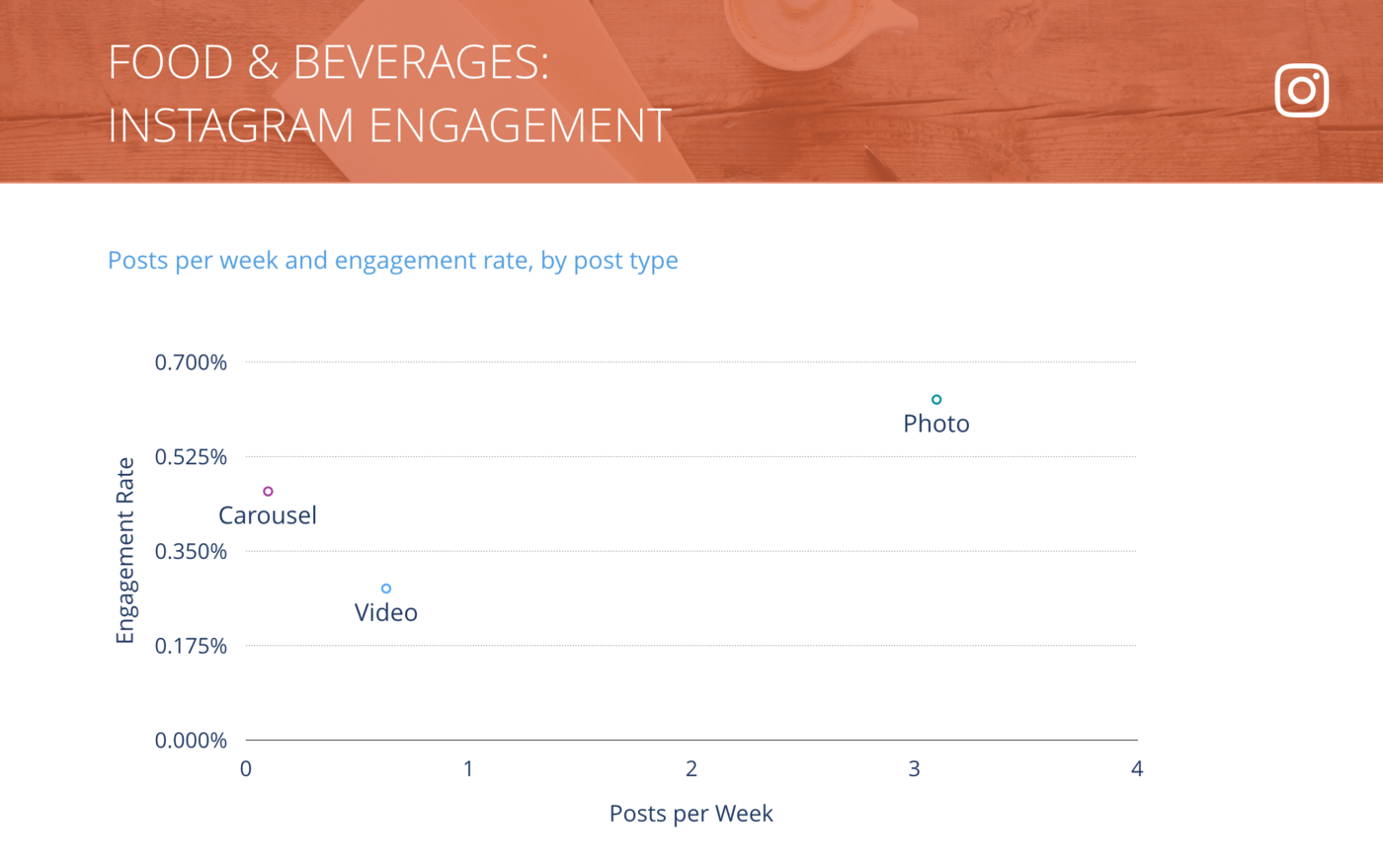 slide of Instagram Posts per Week vs. Engagement Rate per Post, Food & Beverages