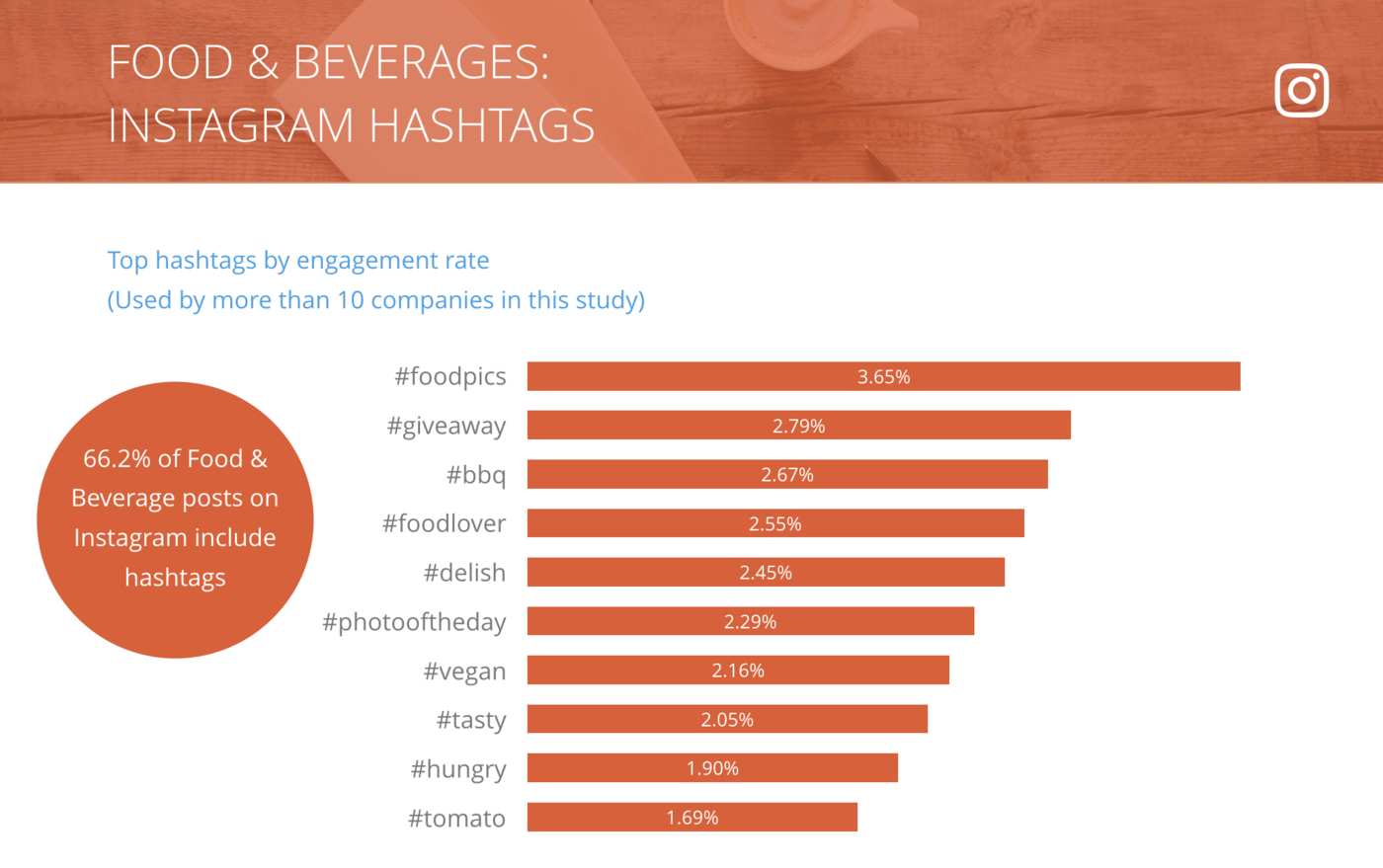 slide of Instagram Top Hashtags by Engagement Rate per Post, Food & Beverages