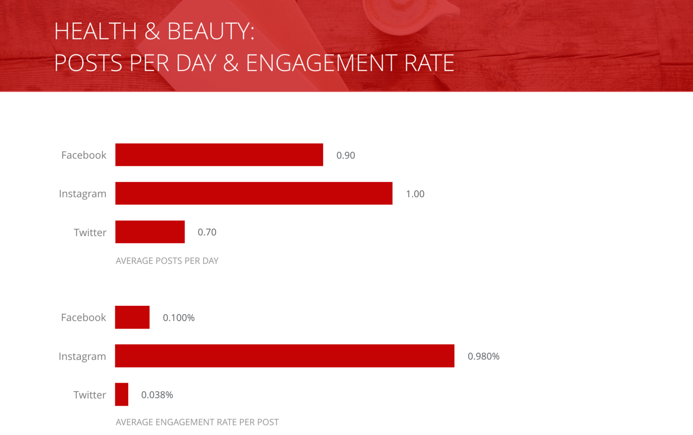 slide for Posts per Day and Engagement Rate per Post, Health & Beauty