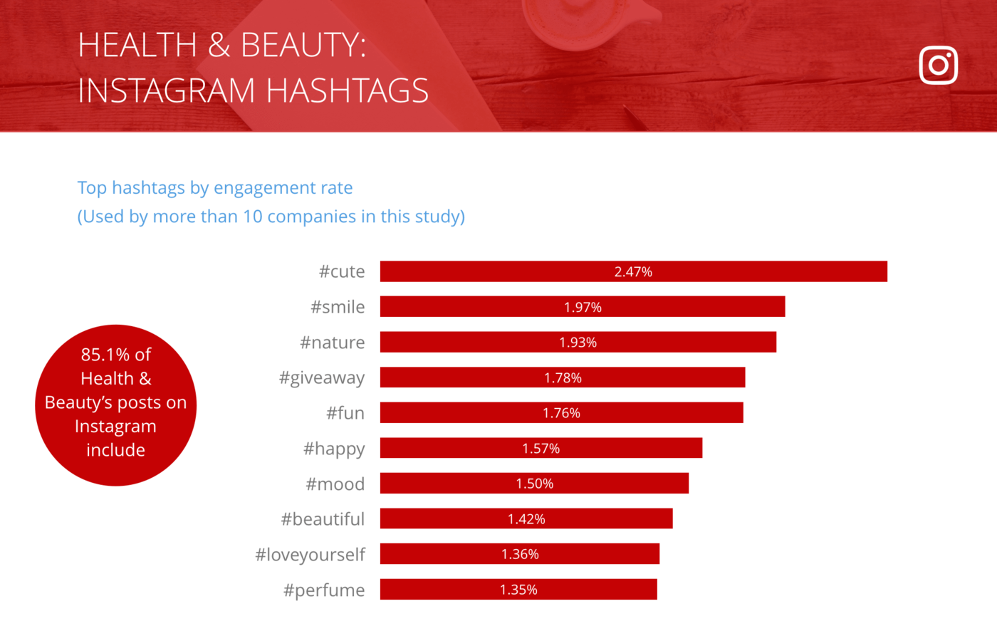 slide for Instagram Top Hashtags by Engagement Rate per Post, Health & Beauty