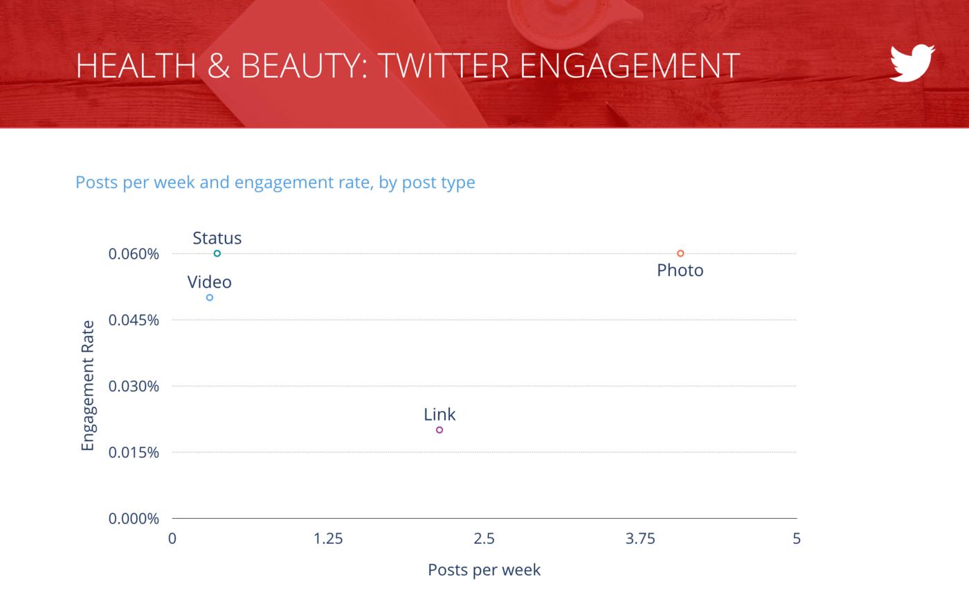 slide for Tweets per Week vs. Engagement Rate per Tweet, Health & Beauty