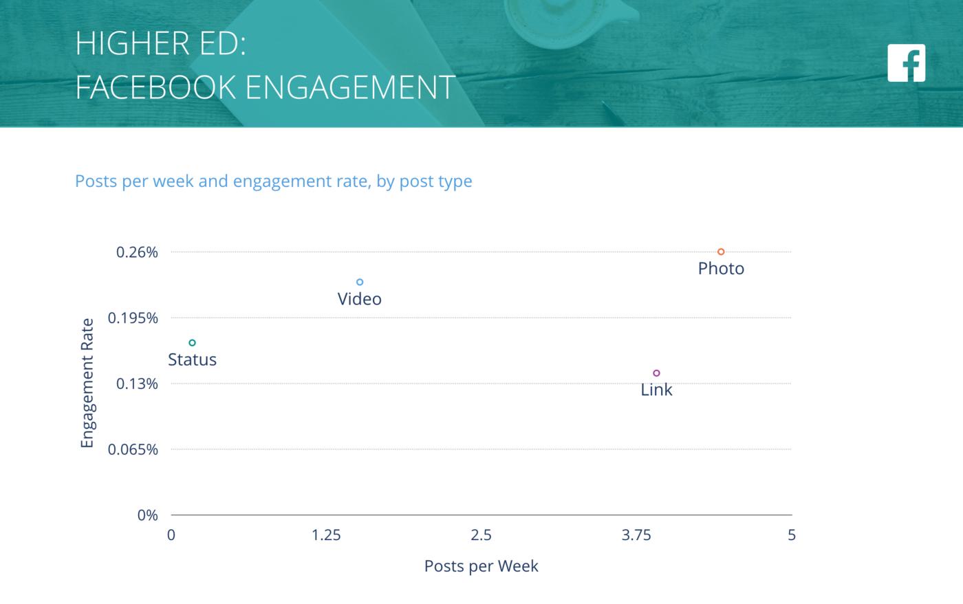 slide for Facebook Posts per Week vs. Engagement Rate per Post, Higher Ed