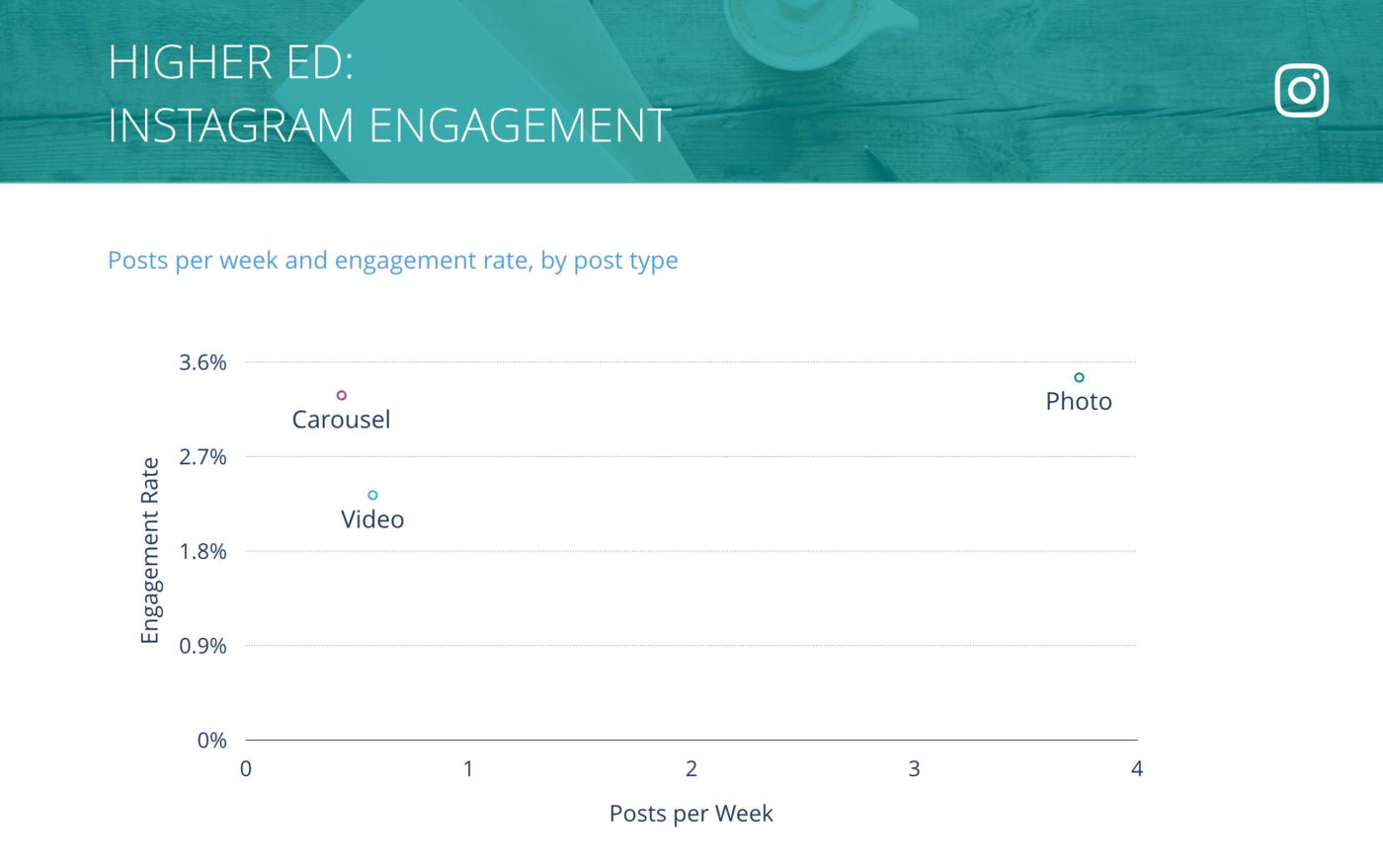 slide for Instagram Posts per Week vs. Engagement Rate per Post, Higher Ed