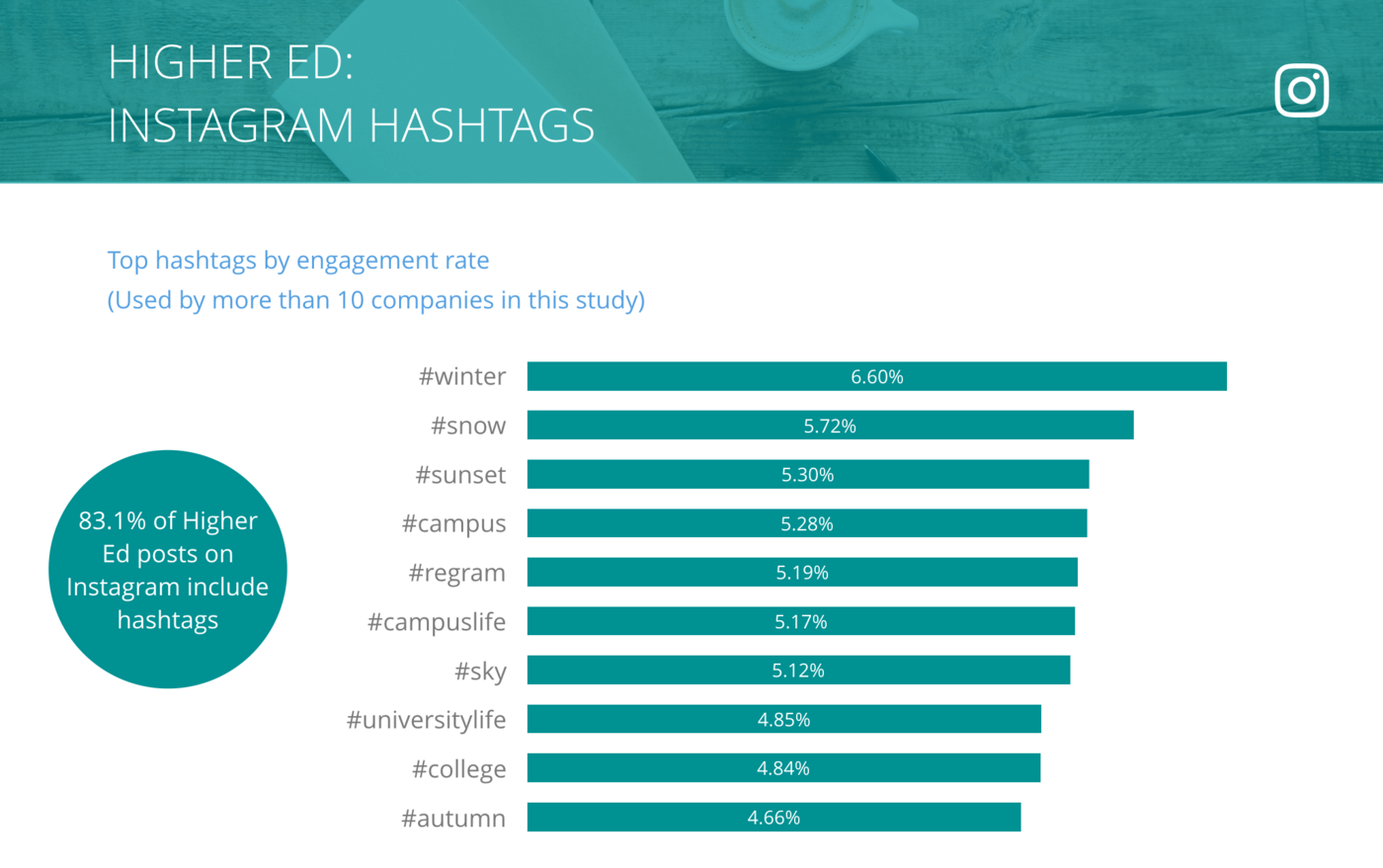 Instagram Top Hashtags by Engagement Rate per Post, Higher Ed