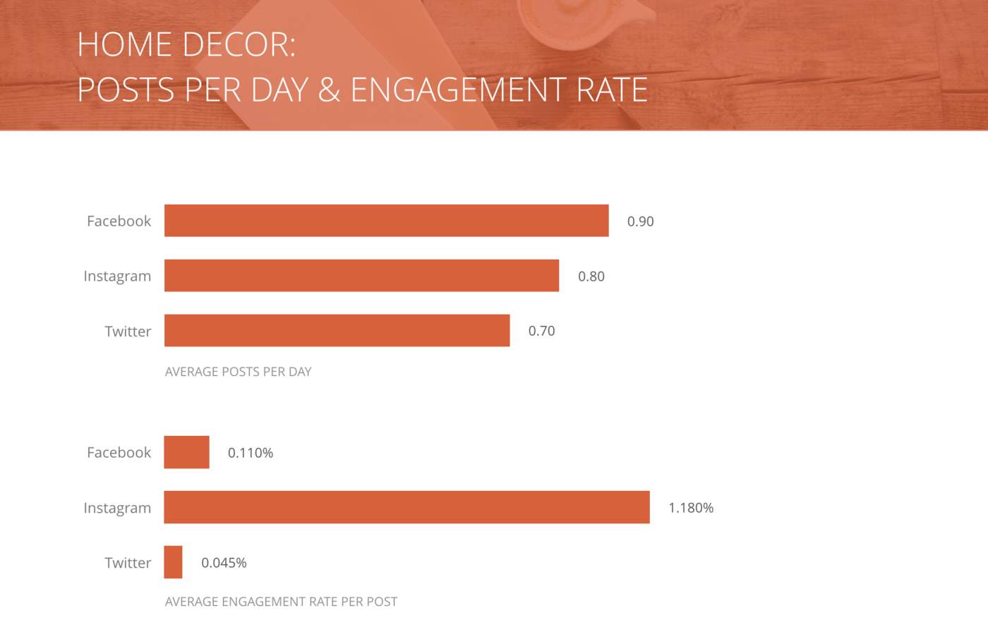 slide for Posts per Day and Engagement Rate per Post, Home Decor