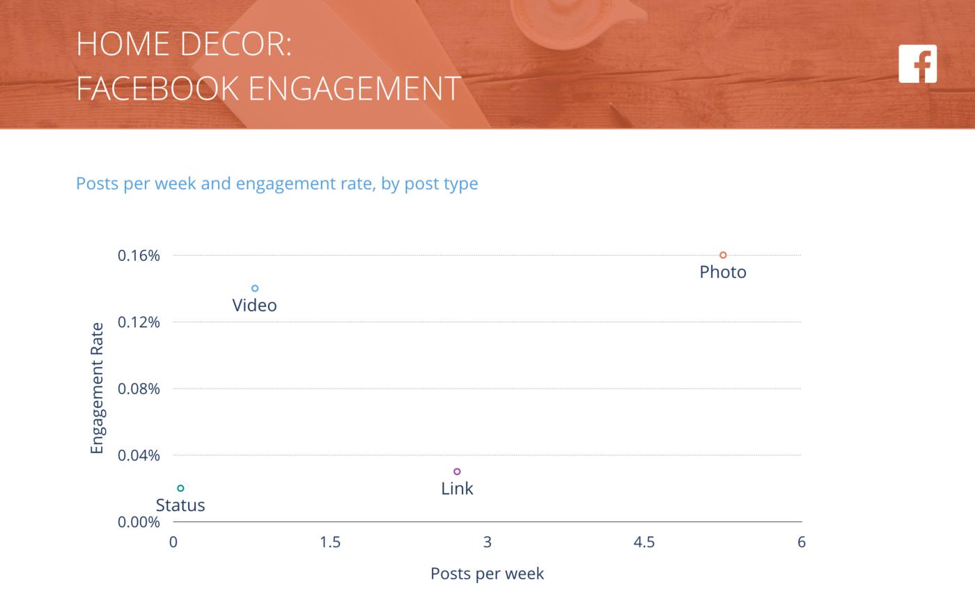 slide for Facebook Posts per Week vs. Engagement Rate per Post, Home Decor
